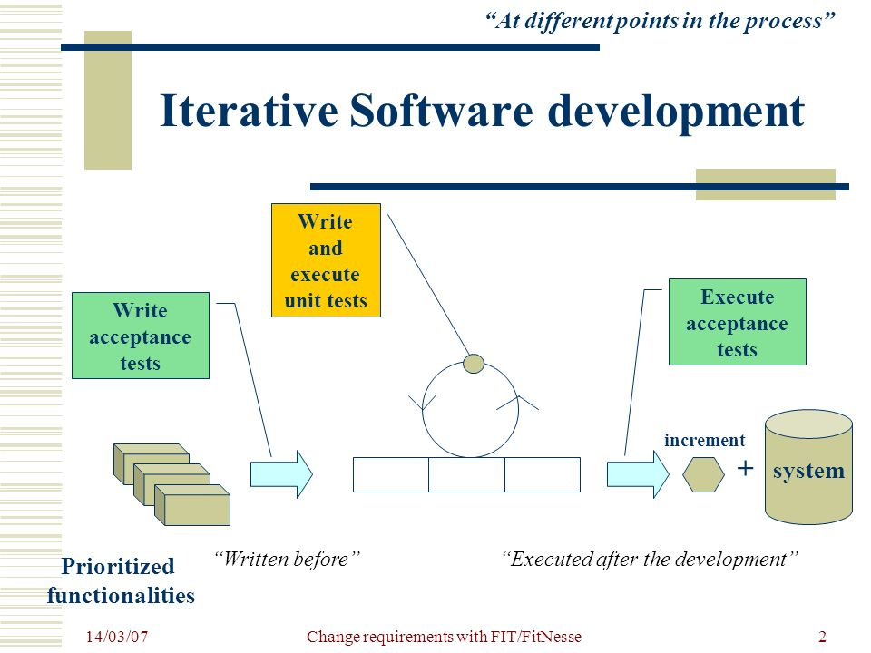 14/03/07 Change requirements with FIT/FitNesse2 Iterative Software development + system increment Prioritized functionalities Write acceptance tests E