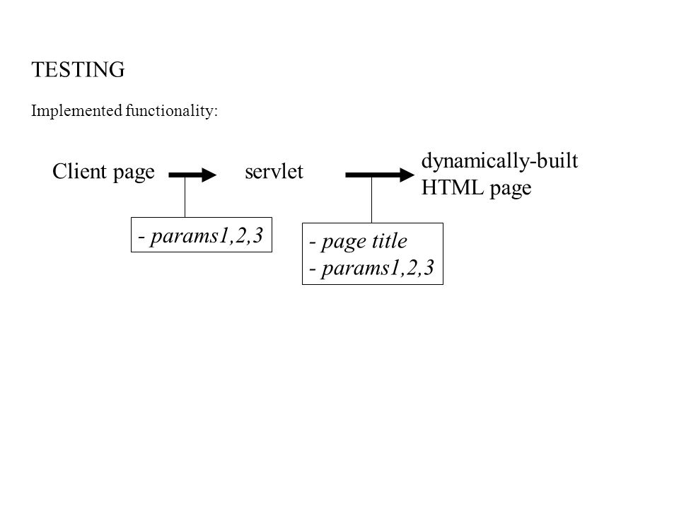 TESTING Implemented functionality: Client pageservlet dynamically-built HTML page - params1,2,3 - page title - params1,2,3