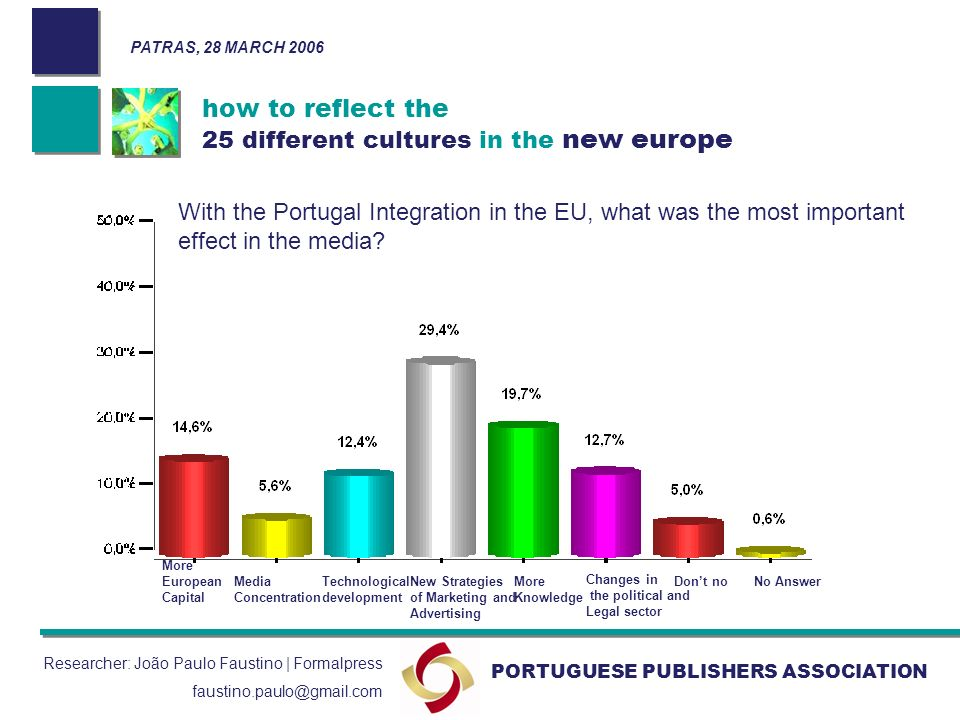 how to reflect the 25 different cultures in the new europe PORTUGUESE PUBLISHERS ASSOCIATION PATRAS, 28 MARCH 2006 Researcher: João Paulo Faustino | Formalpress faustino.paulo@gmail.com With the Portugal Integration in the EU, what was the most important effect in the media.