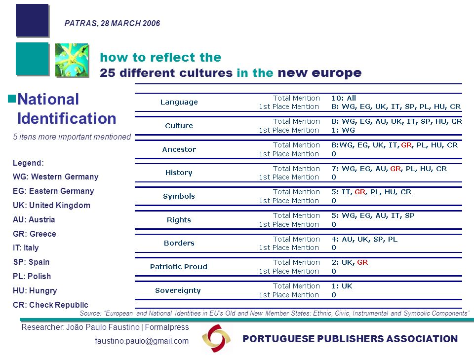 PORTUGUESE PUBLISHERS ASSOCIATION Researcher: João Paulo Faustino | Formalpress faustino.paulo@gmail.com Source: European and National Identities in EUs Old and New Member States: Ethnic, Civic, Instrumental and Symbolic Components how to reflect the 25 different cultures in the new europe National Identification 5 itens more important mentioned Legend: WG: Western Germany EG: Eastern Germany UK: United Kingdom AU: Austria GR: Greece IT: Italy SP: Spain PL: Polish HU: Hungry CR: Check Republic PATRAS, 28 MARCH 2006