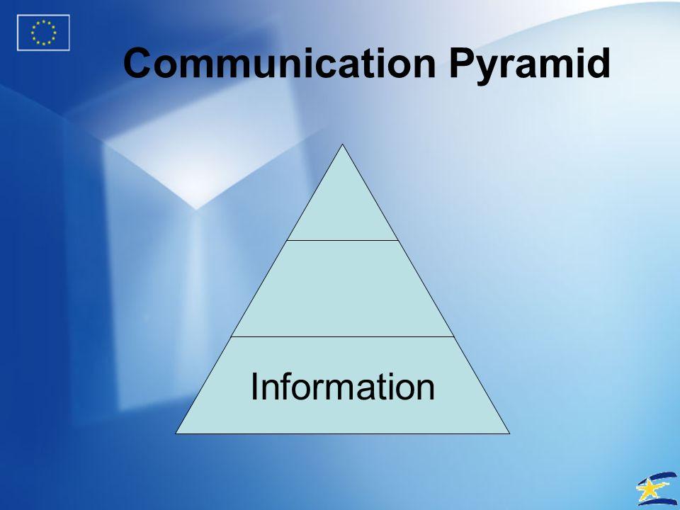 Weblogs in political communications? Communication + Trust