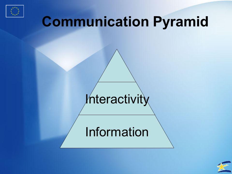 Communication Pyramid Information