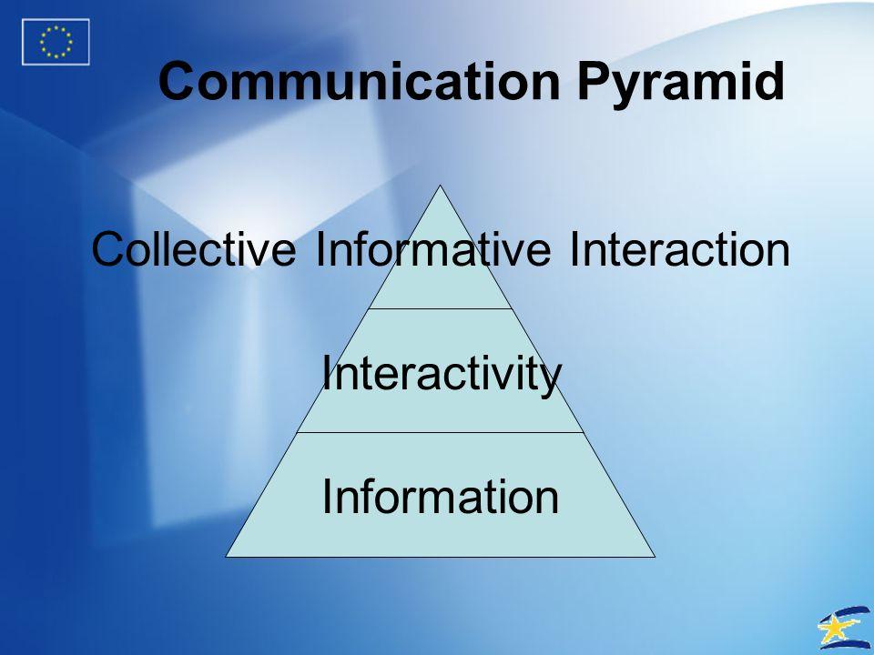 Communication Pyramid Interactivity Information