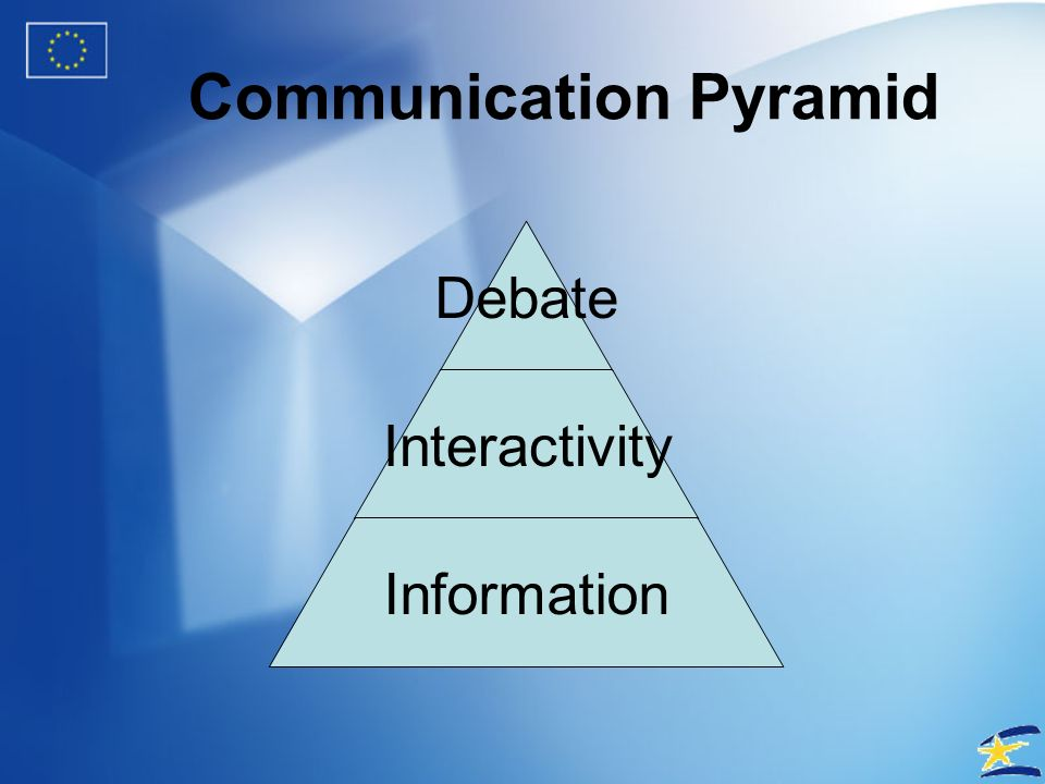 Communication Pyramid Collective Informative Interaction Interactivity Information