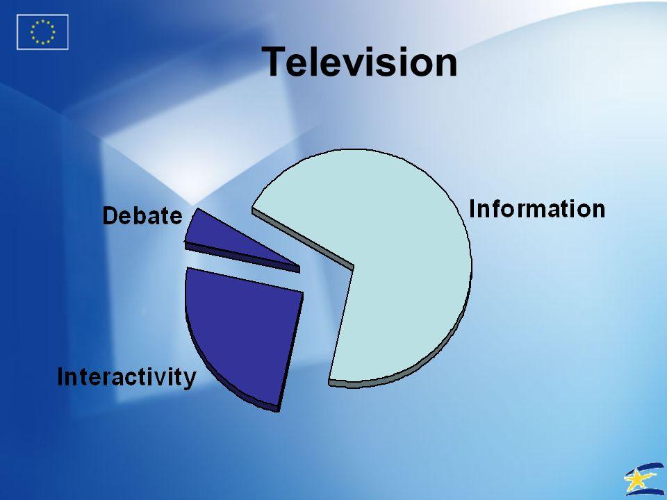 Communication Pyramid Debate Interactivity Information
