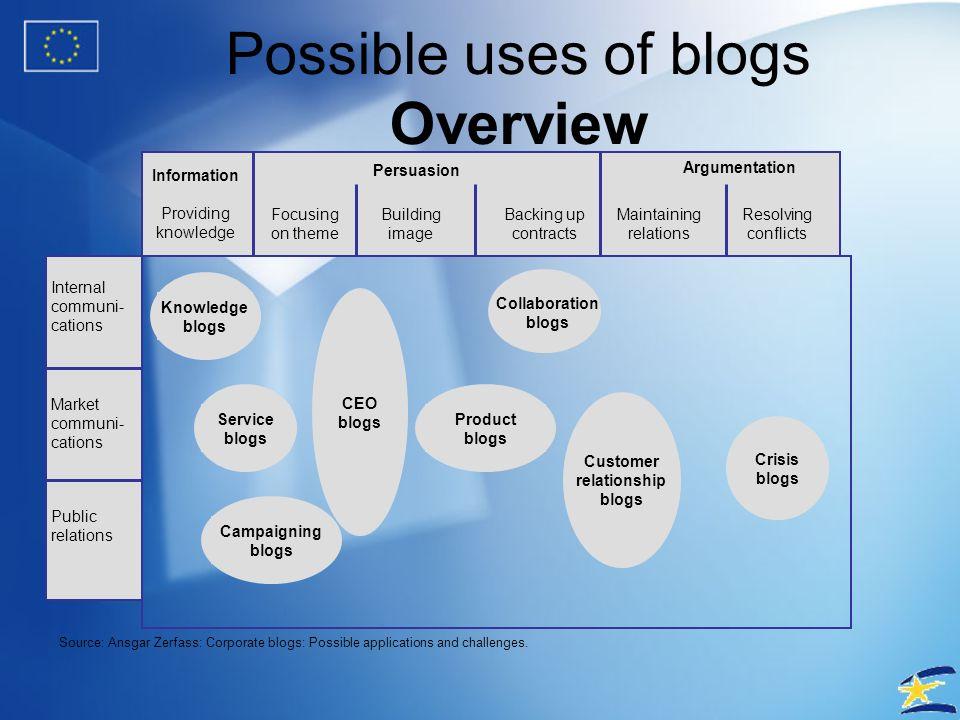Blogs as a platform for dialog http://csr.blogs.mcdonalds.com/default.asp