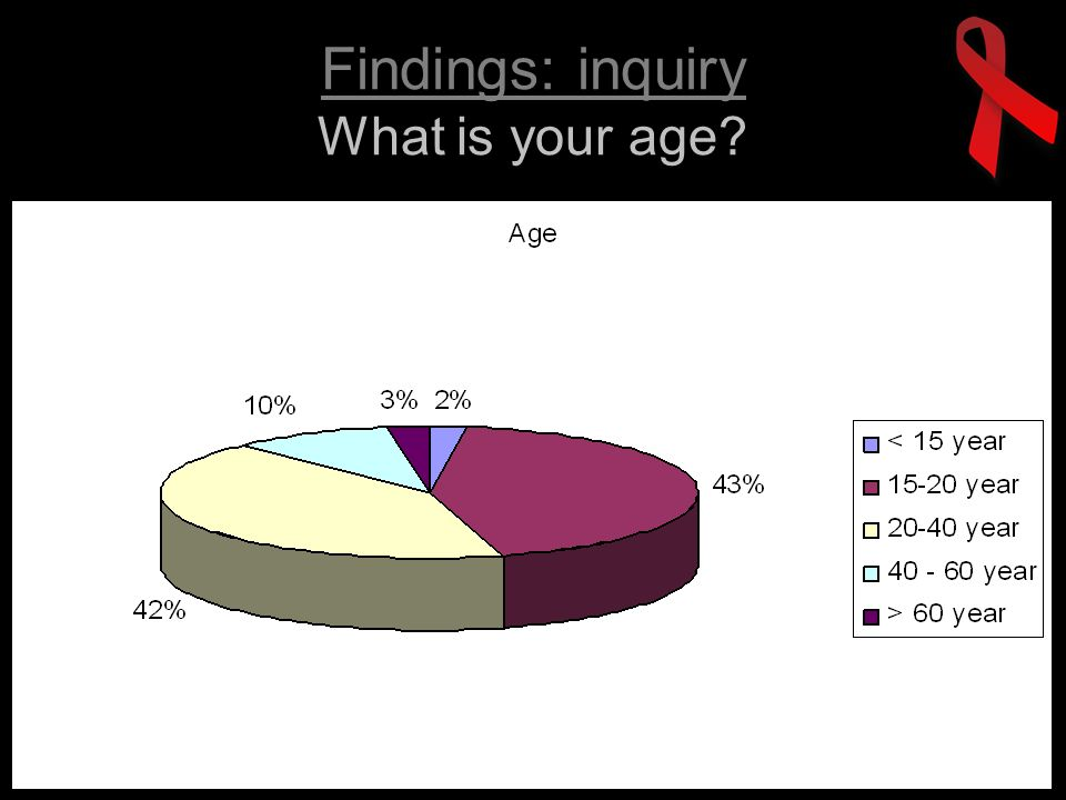 Findings: inquiry What is your age?