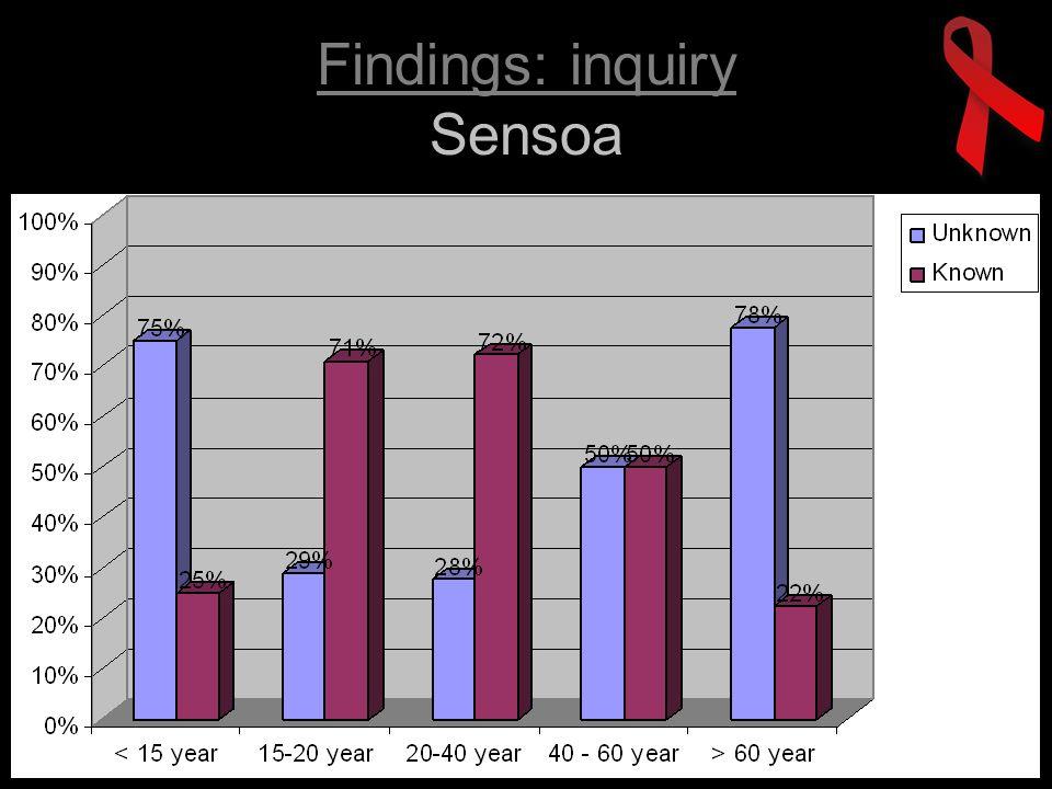 Findings: inquiry Sensoa
