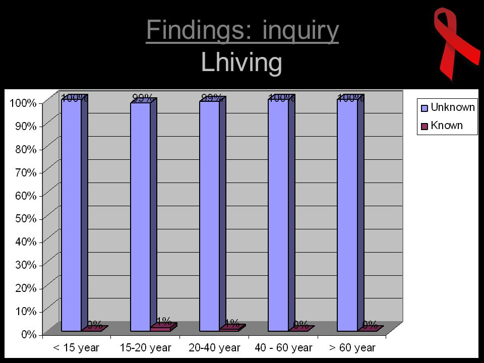 Findings: inquiry Lhiving