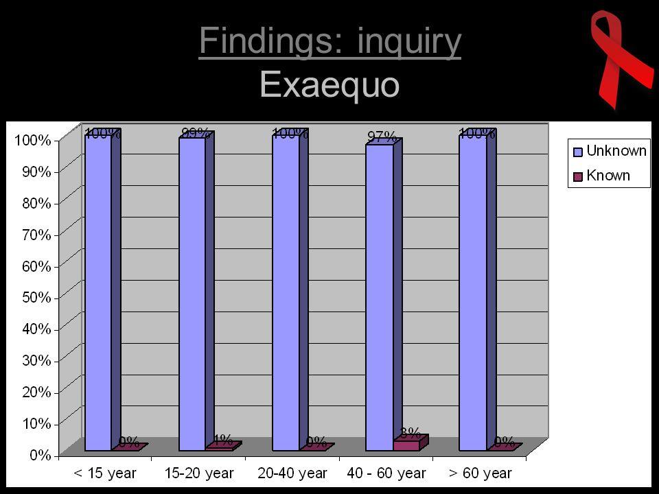 Findings: inquiry Exaequo