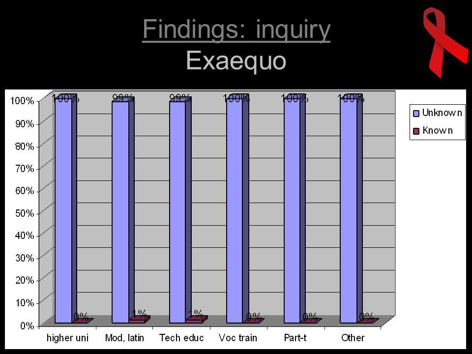 Findings: inquiry Fonds de solidarité sida