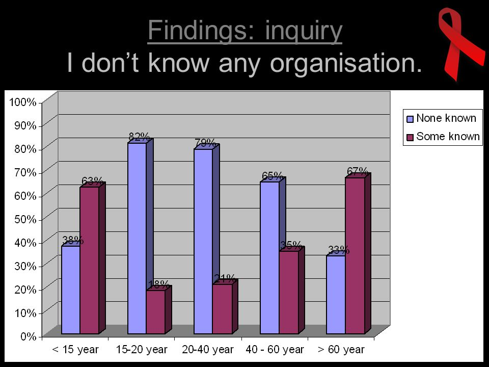 Findings: inquiry I dont know any organisation.
