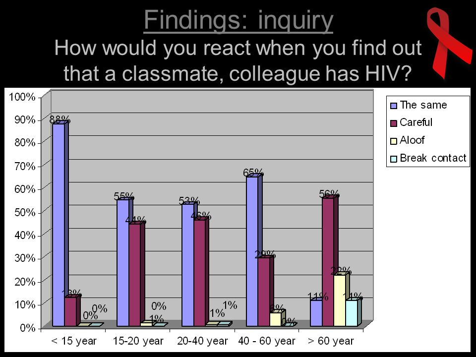 Findings: inquiry How would you react when you find out that a classmate, colleague has HIV?