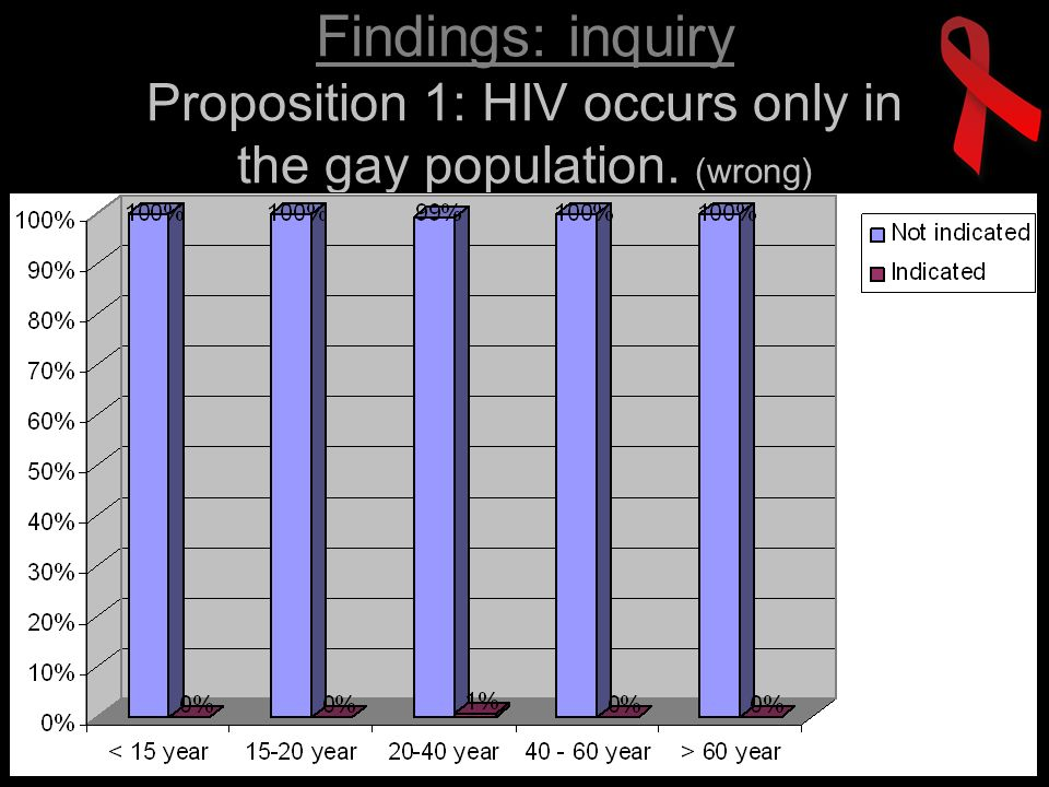 Findings: inquiry Proposition 1: HIV occurs only in the gay population. (wrong)