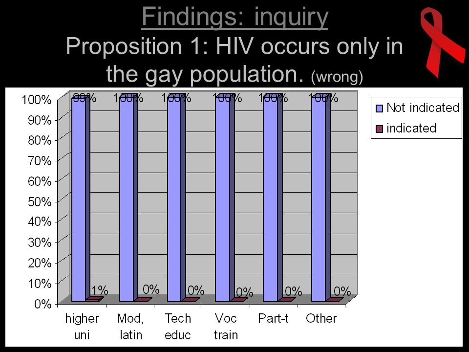 Findings: inquiry Proposition 2: HIV is only transmitted through sexual contact. (wrong)