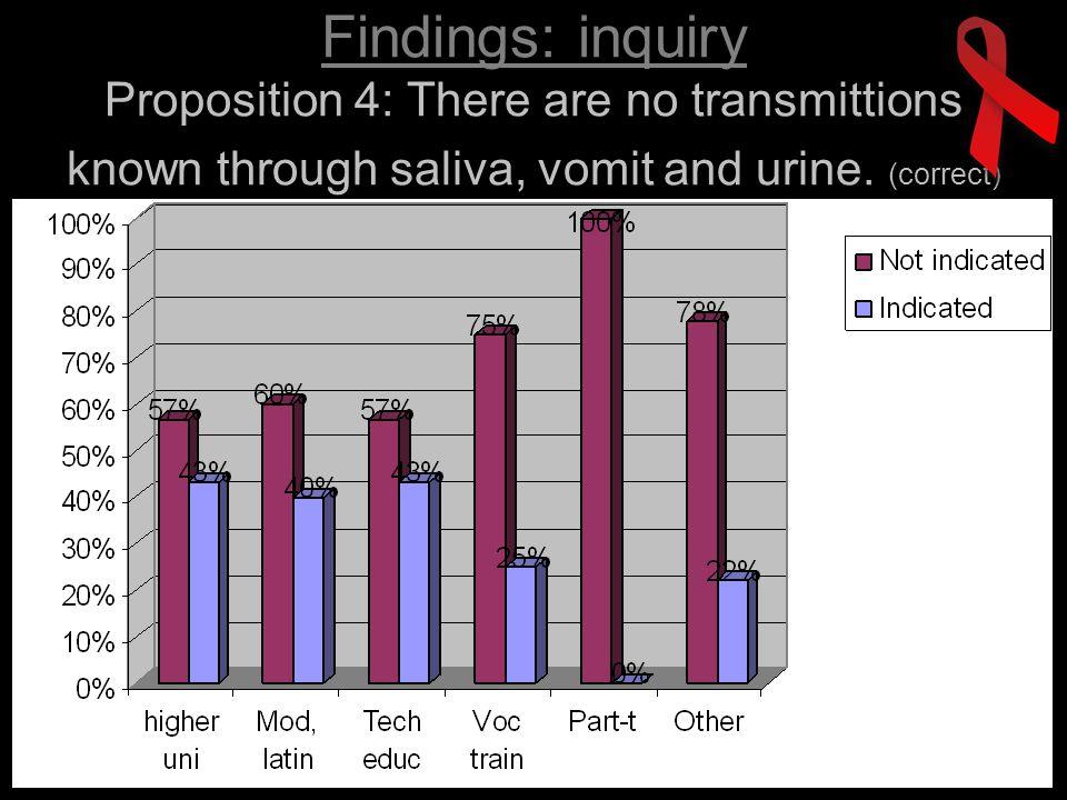 Findings: inquiry Proposition 5: All the contraceptives prevent HIV (birth control pill, condom, intrauterine contraception, …).