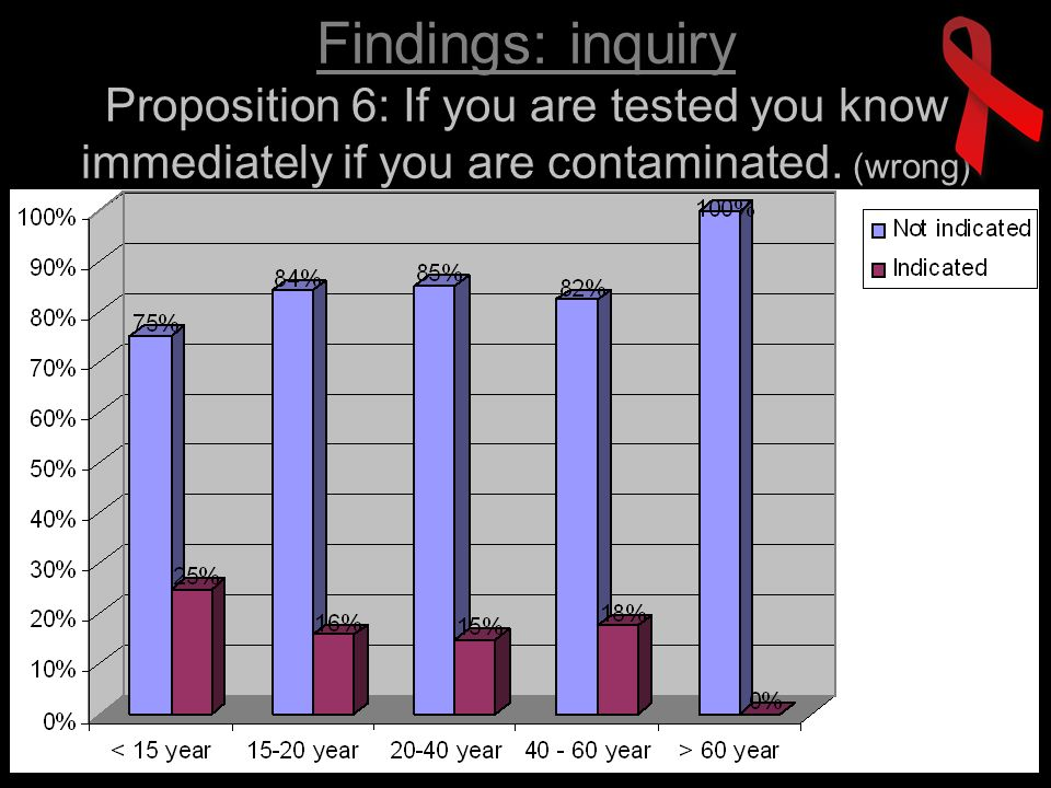 Findings: inquiry Proposition 6: If you are tested you know immediately if you are contaminated.