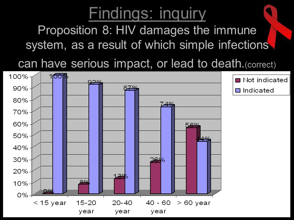 Findings: inquiry Proposition 8: HIV damages the immune system, as a result of which simple infections can have serious impact, or lead to death.