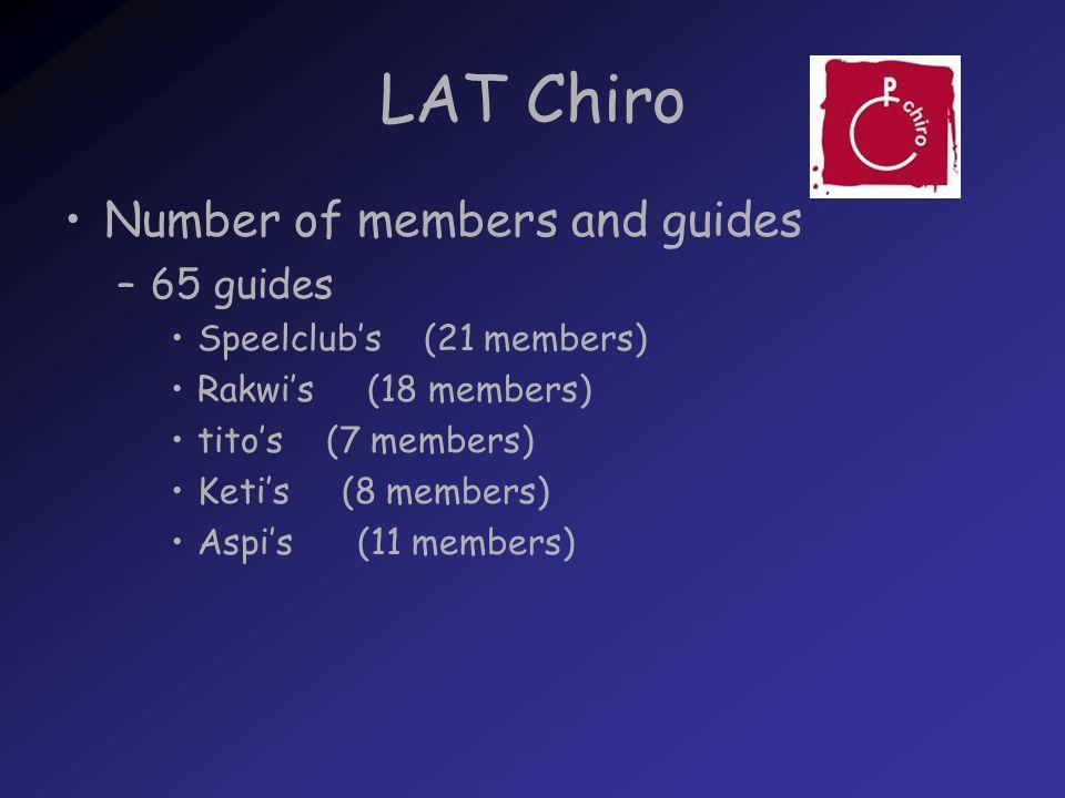 LAT Chiro Number of members and guides –65 guides Speelclubs (21 members) Rakwis (18 members) titos (7 members) Ketis (8 members) Aspis (11 members)