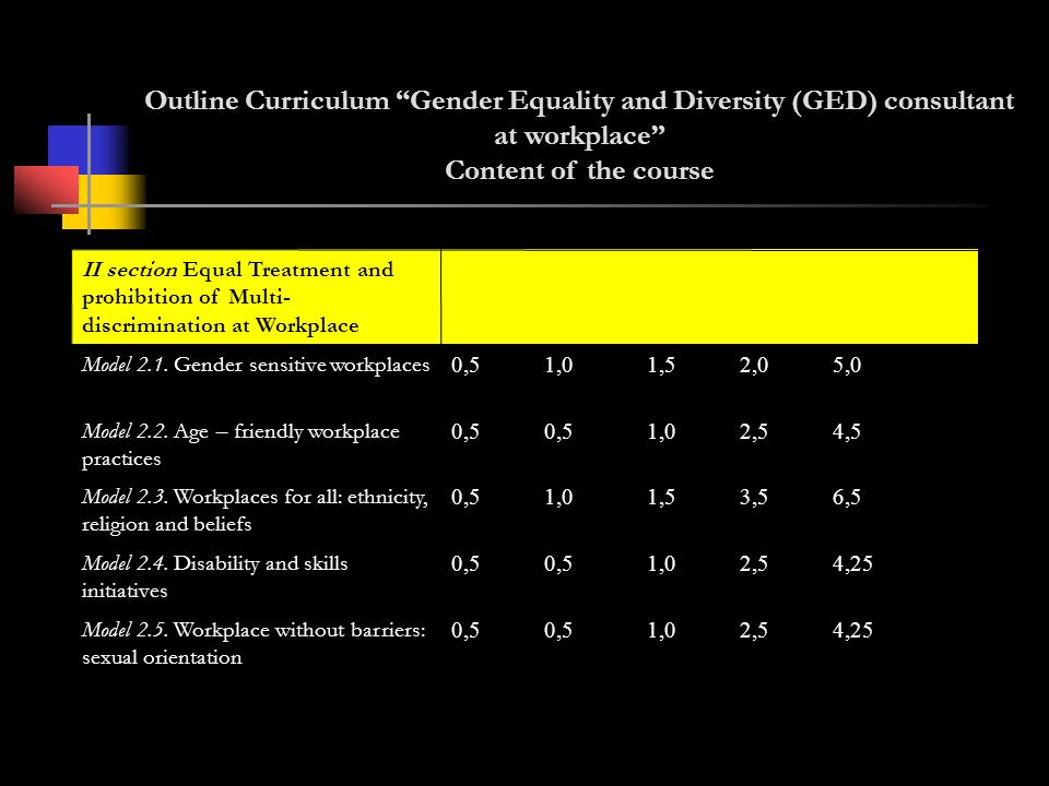 Outline Curriculum Gender Equality and Diversity (GED) consultant at workplace Content of the course 4,252,51,00,5 Model 2.5.
