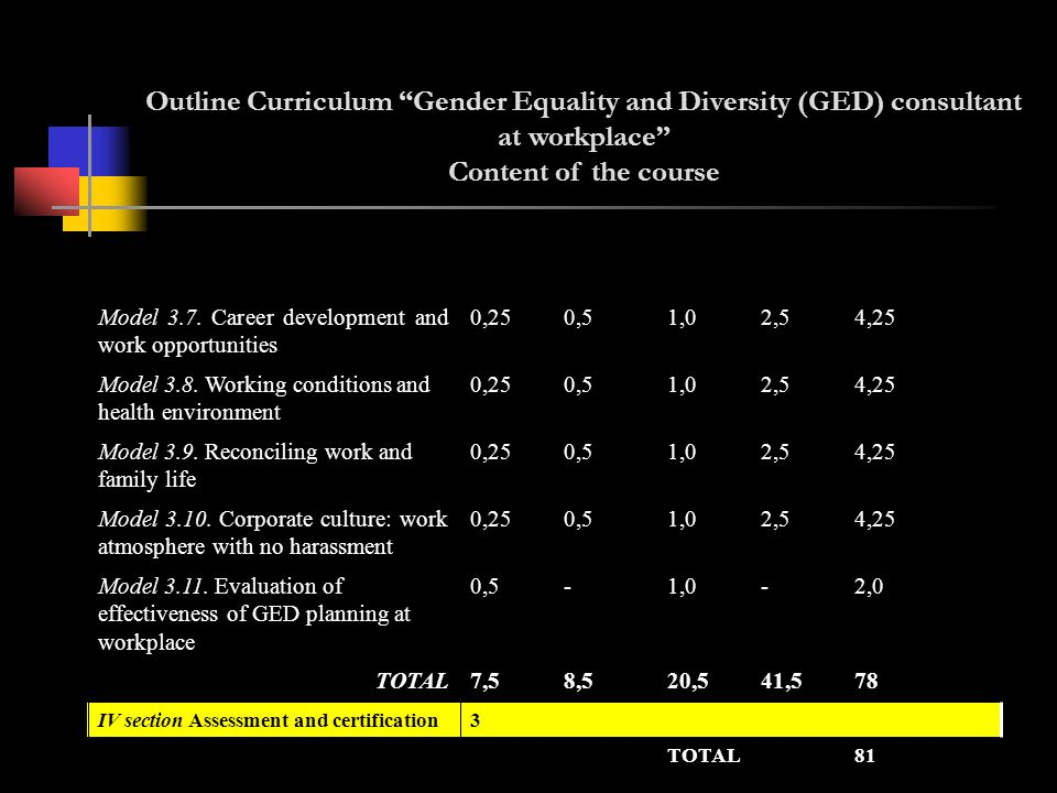 Outline Curriculum Gender Equality and Diversity (GED) consultant at workplace Content of the course 81TOTAL 3IV section Assessment and certification 7841,520,58,57,5TOTAL 2,0-1,0-0,5Model 3.11.