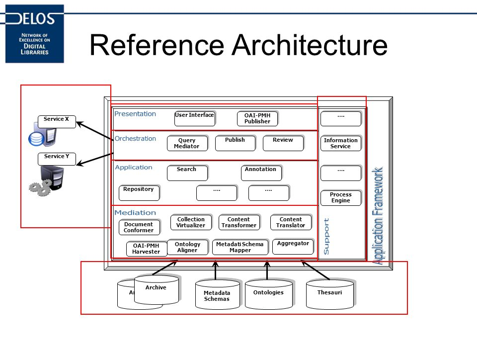 Reference Architecture Archive Metadata Schemas Ontologies Thesauri User Interface OAI-PMH Publisher Query Mediator Publish Review Document Conformer