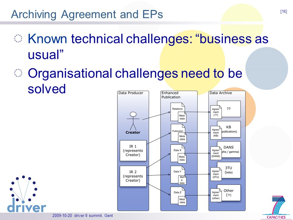 driver II summit, Gent Archiving Agreement and EPs Known technical challenges: business as usual Organisational challenges need to be solved [16]