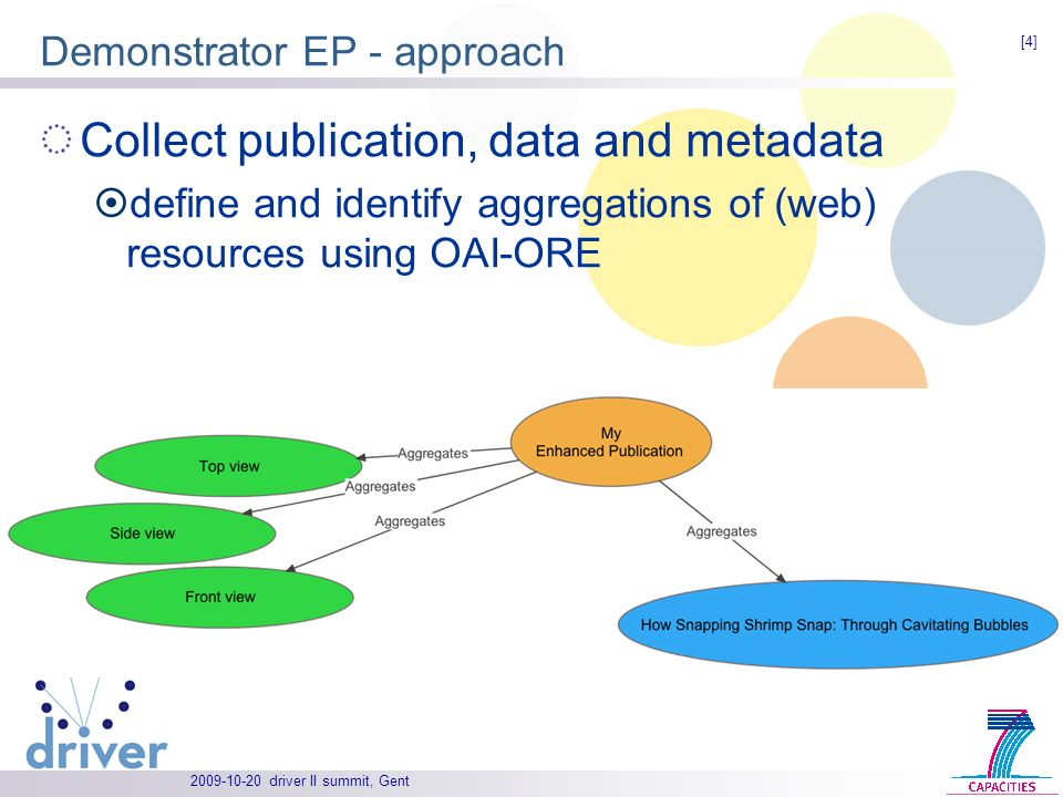 driver II summit, Gent Demonstrator EP - approach Collect publication, data and metadata define and identify aggregations of (web) resources using OAI-ORE [4]