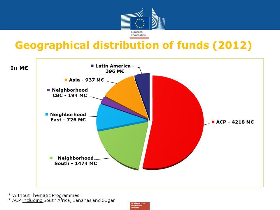 Geographical distribution of funds (2012) In M * Without Thematic Programmes * ACP including South Africa, Bananas and Sugar