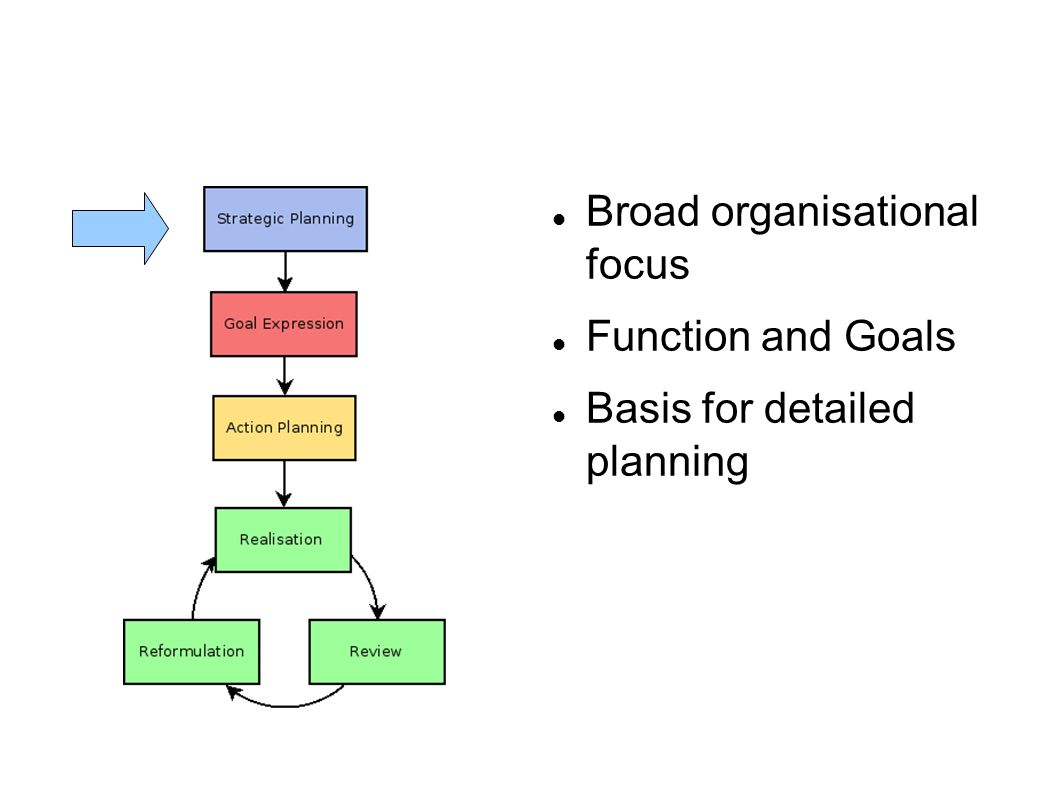 Broad organisational focus Function and Goals Basis for detailed planning
