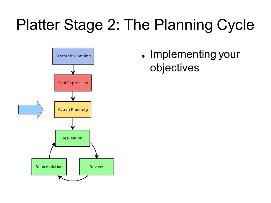 Platter Stage 2: The Planning Cycle Implementing your objectives