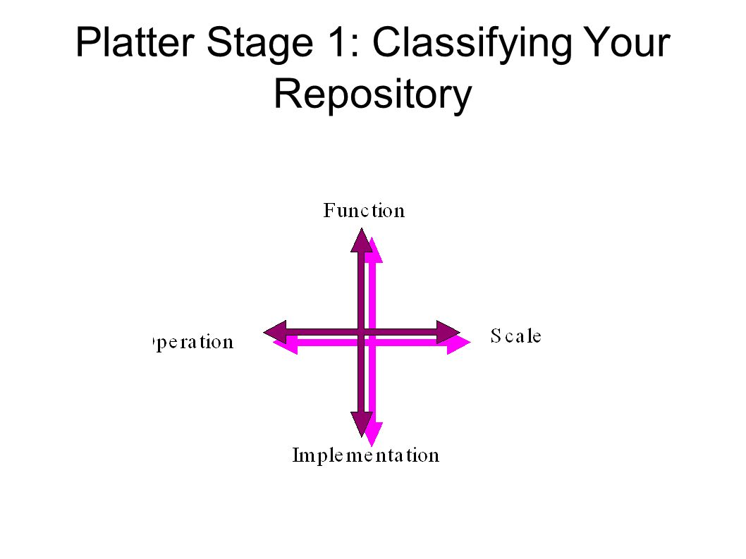 Platter Stage 3: The Strategic Objective Plans Self-defined objectives All areas of repository operation Cyclic planning process