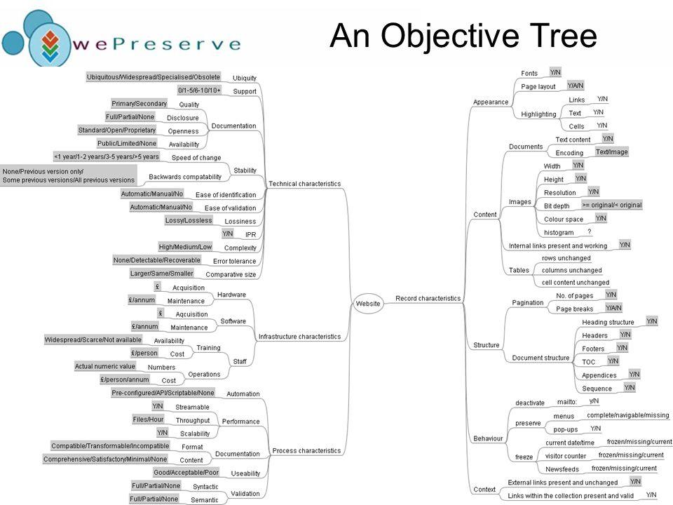 An Objective Tree