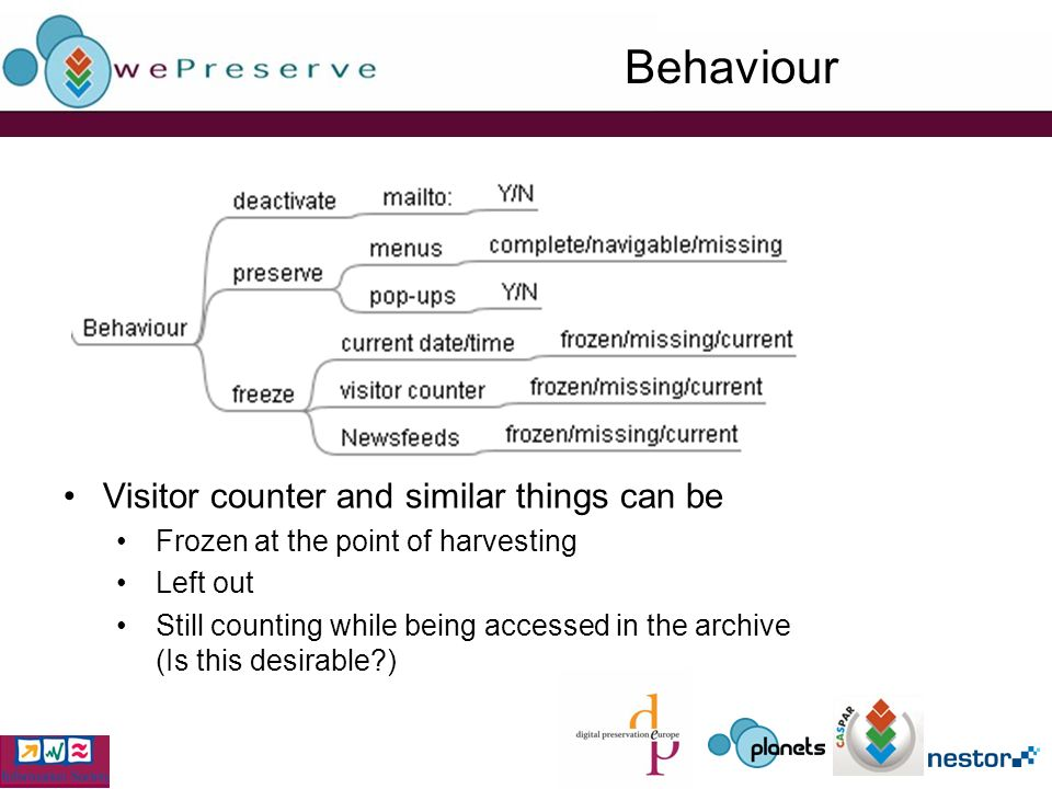 Behaviour Visitor counter and similar things can be Frozen at the point of harvesting Left out Still counting while being accessed in the archive (Is this desirable?)
