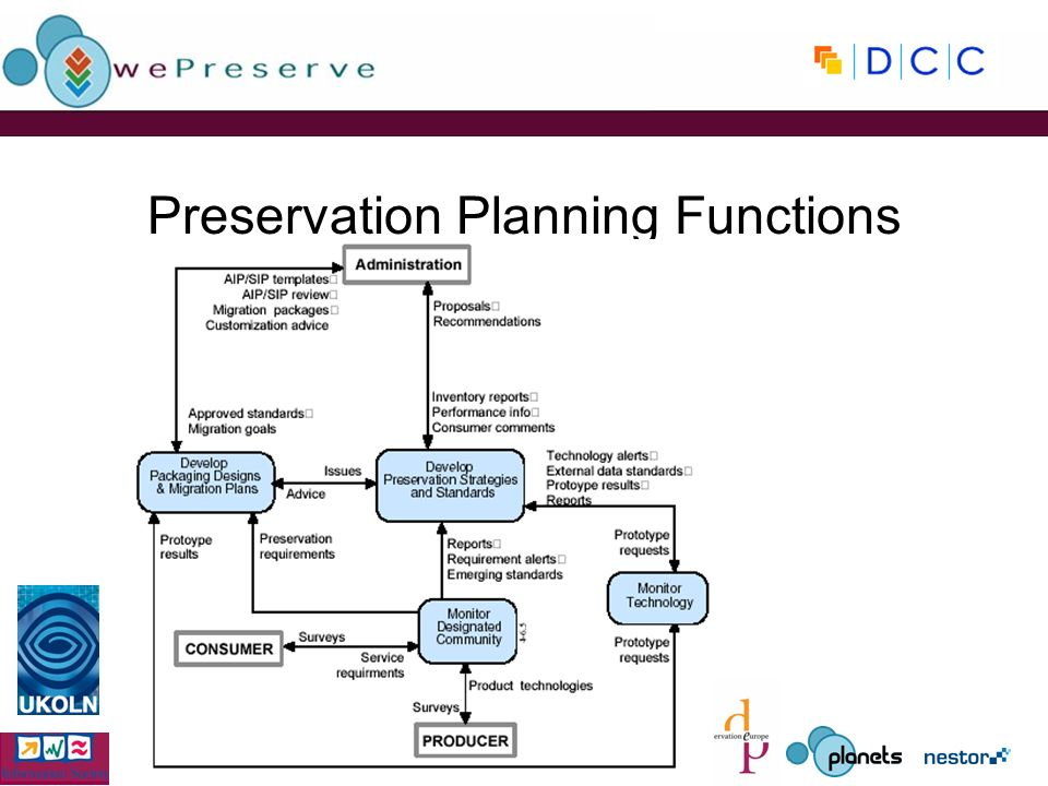 Preservation Planning Functions