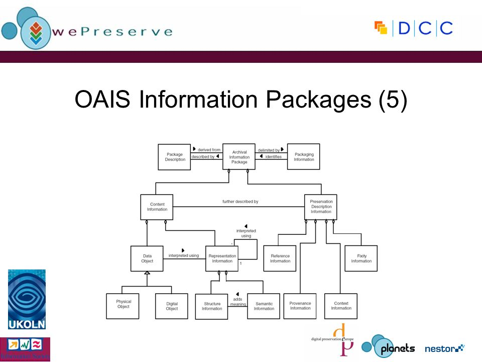 OAIS Information Packages (5)