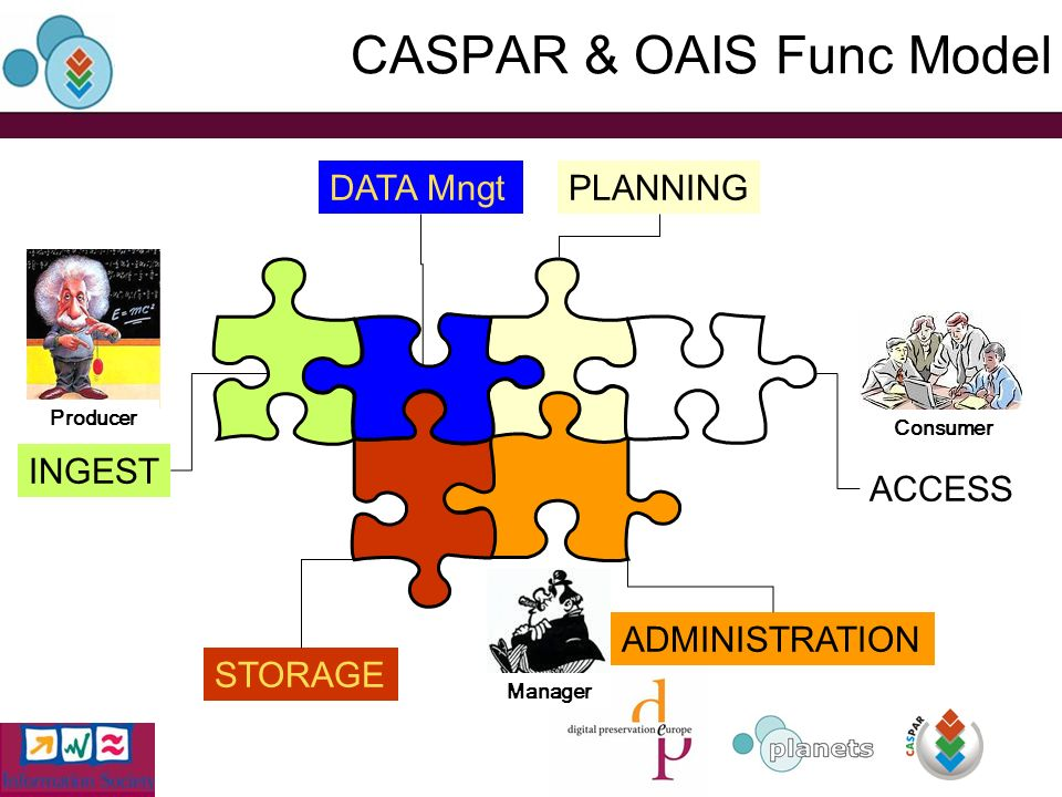 CASPAR & OAIS Func Model Consumer Manager Producer INGEST DATA MngtPLANNING ACCESS STORAGE ADMINISTRATION