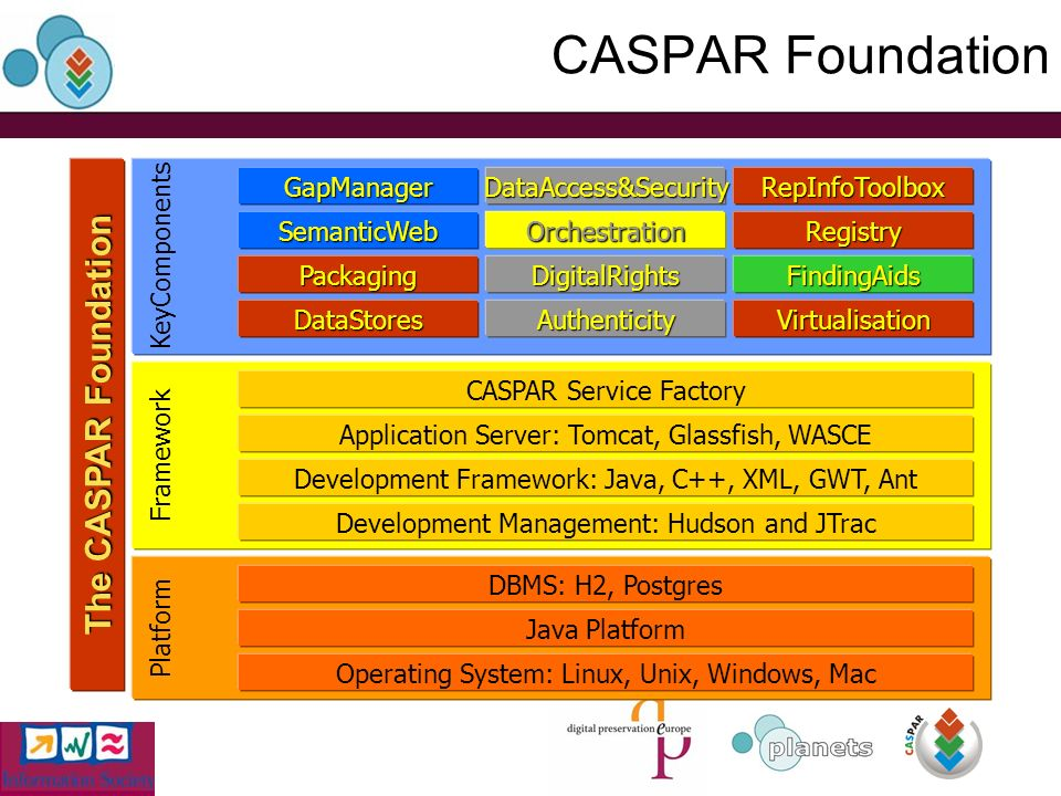 CASPAR Foundation Platform Operating System: Linux, Unix, Windows, Mac Java Platform DBMS: H2, Postgres Framework Development Framework: Java, C++, XML, GWT, Ant Application Server: Tomcat, Glassfish, WASCE KeyComponents GapManager Orchestration DataAccess&SecurityRepInfoToolbox Registry Packaging DataStoresVirtualisation CASPAR Service Factory Authenticity SemanticWeb DigitalRightsFindingAids Development Management: Hudson and JTrac The CASPAR Foundation