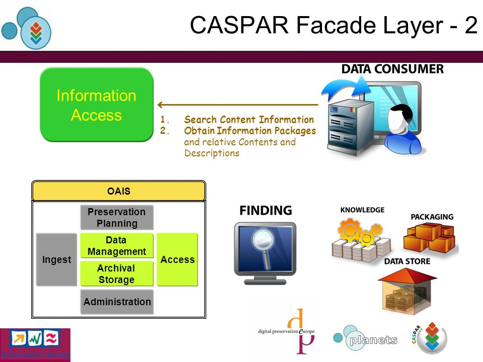 CASPAR Facade Layer - 2 Information Access 1.Search Content Information 2.Obtain Information Packages and relative Contents and Descriptions OAIS Ingest Data Management Archival Storage Preservation Planning Administration Access