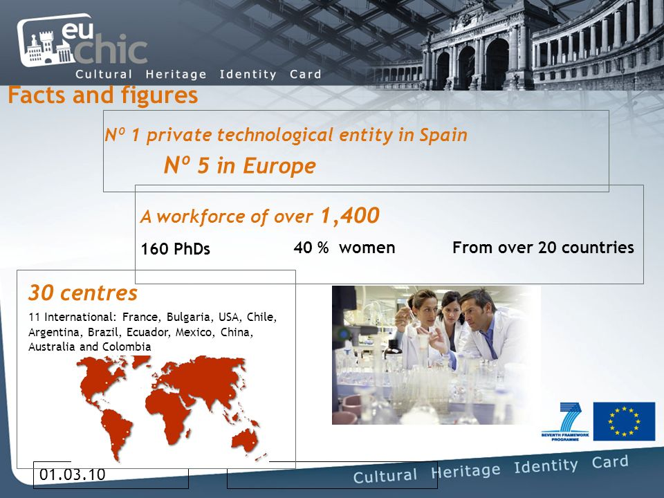 01.03.10 Facts and figures Nº 1 private technological entity in Spain Nº 5 in Europe A workforce of over 1,400 160 PhDs 40 % women From over 20 countries 30 centres 11 International: France, Bulgaria, USA, Chile, Argentina, Brazil, Ecuador, Mexico, China, Australia and Colombia