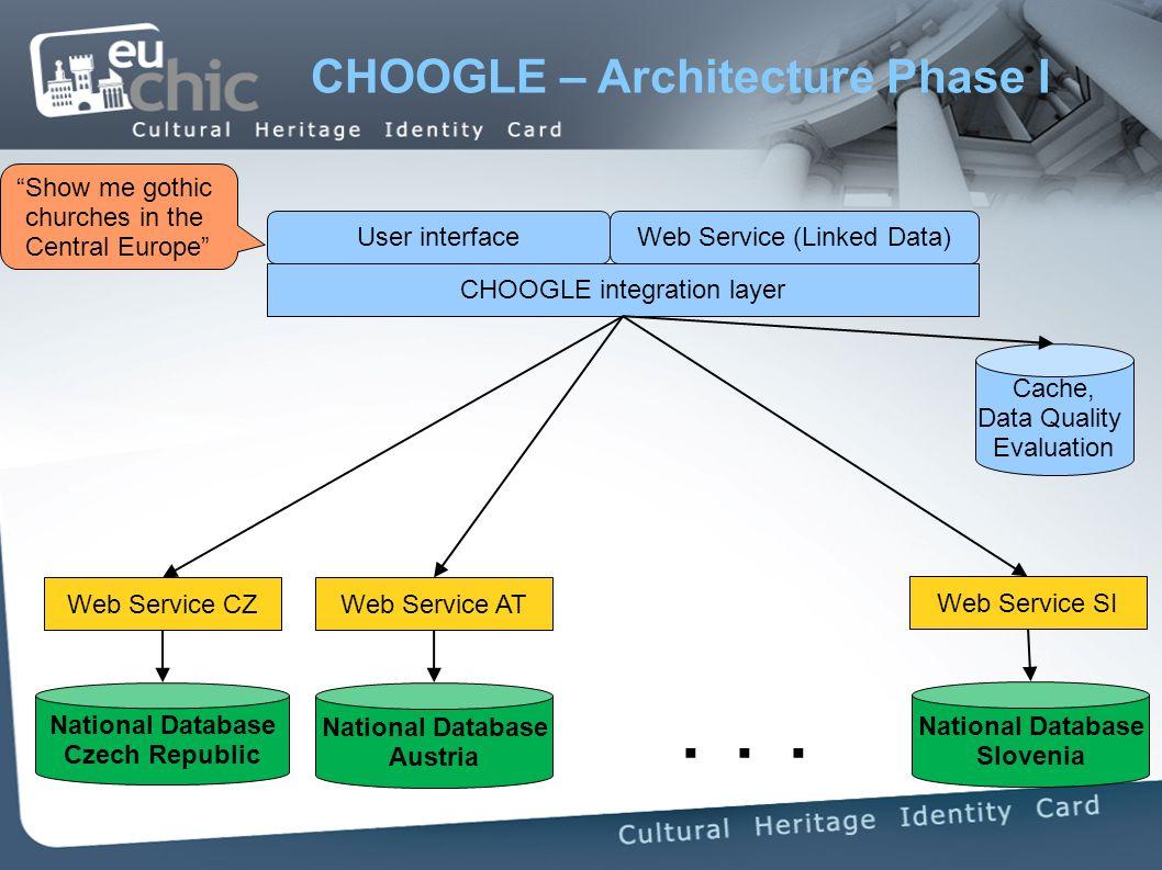 CHOOGLE – Architecture Phase I CHOOGLE integration layer National Database Czech Republic National Database Slovenia National Database Austria...