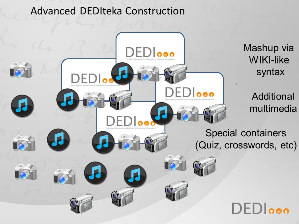 Advanced DEDIteka Construction Mashup via WIKI-like syntax Additional multimedia Special containers (Quiz, crosswords, etc)
