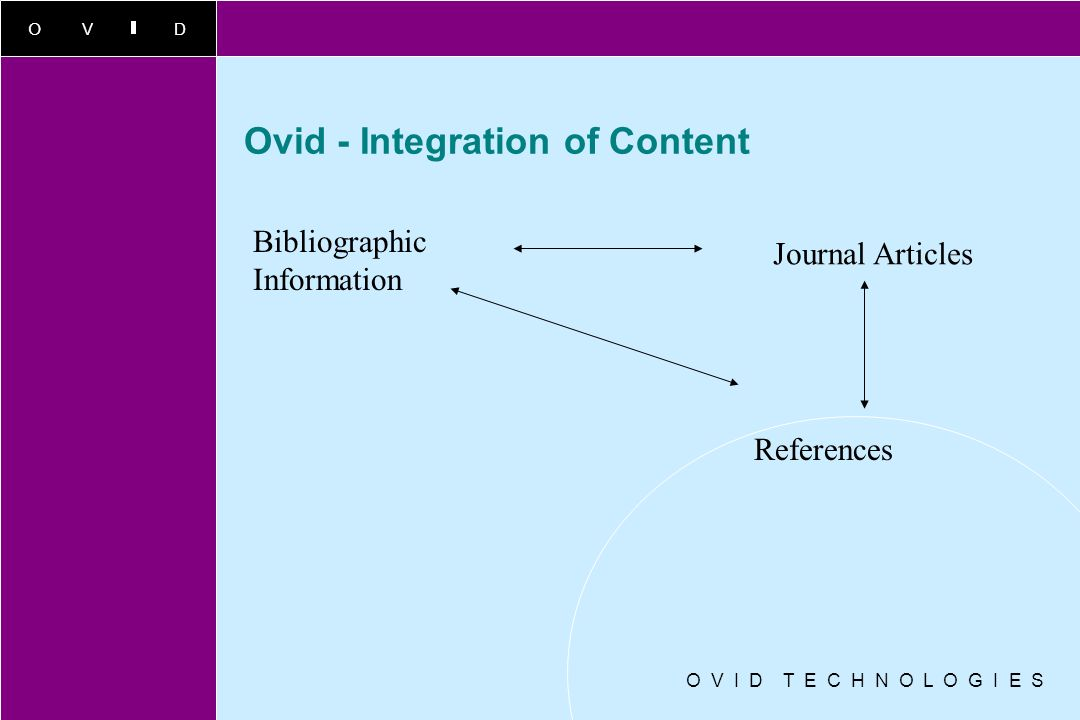 OVID O V I D T E C H N O L O G I E S Ovid - Integration of Content Bibliographic Information Journal Articles