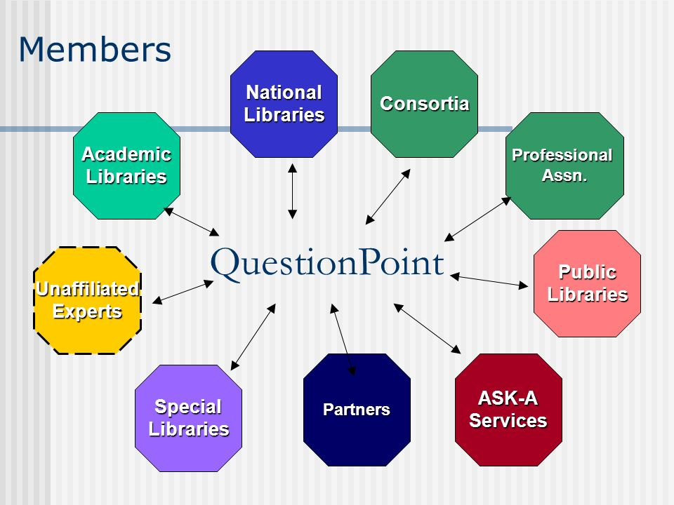 AcademicLibraries NationalLibrariesConsortia SpecialLibraries UnaffiliatedExperts ASK-AServices PublicLibraries Partners ProfessionalAssn.
