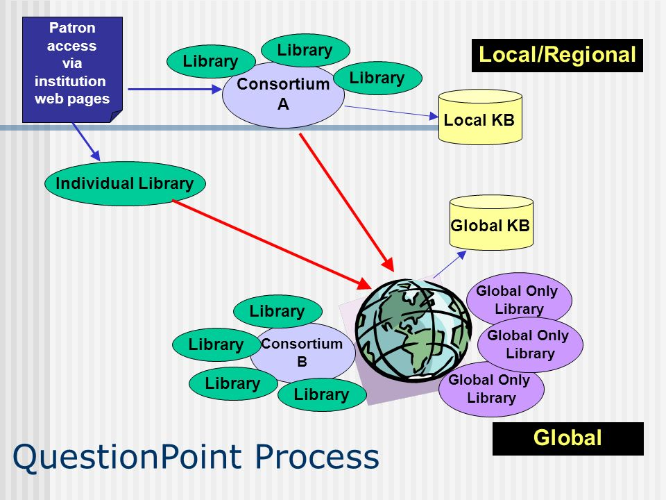 Global Local/Regional Consortium A Library Local KB Patron access via institution web pages Individual Library Consortium B Library Global Only Library Global Only Library Global Only Library Global KB Library QuestionPoint Process