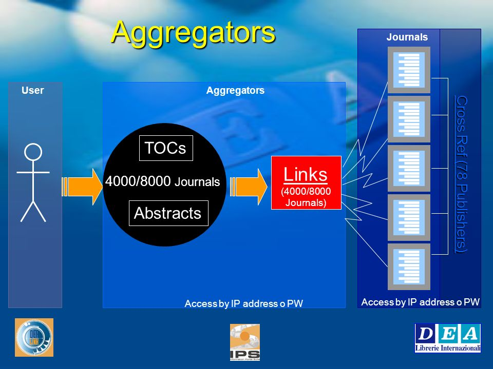 Aggregators TOCs Abstracts 4000/8000 Journals Links (4000/8000 Journals) Cross Ref (78 Publishers) Access by IP address o PW UserAggregators Journals