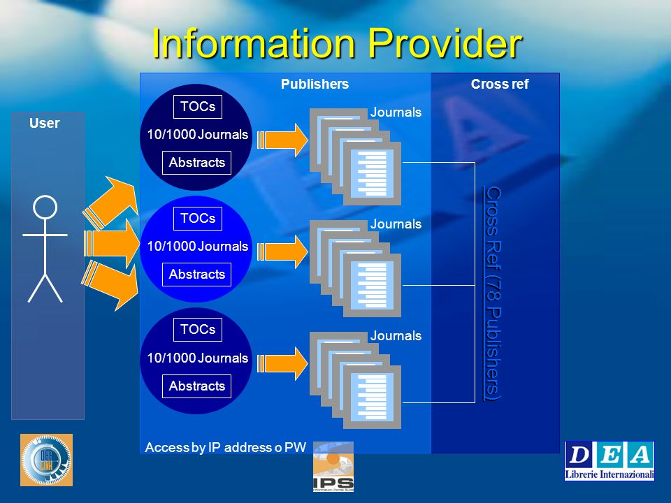 Information Provider TOCs Abstracts 10/1000 Journals Cross Ref (78 Publishers) Access by IP address o PW User PublishersCross ref Journals TOCs Abstracts 10/1000 Journals Journals TOCs Abstracts 10/1000 Journals Journals