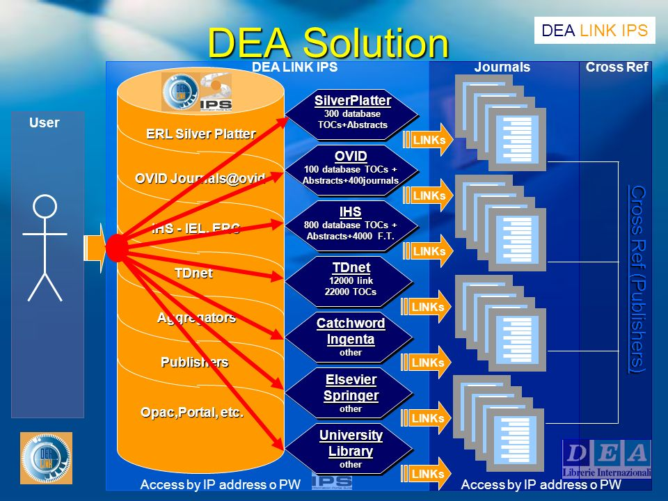 DEA Solution Cross Ref (Publishers) Access by IP address o PW User DEA LINK IPSCross RefJournals ERL Silver Platter OVID Journals@ovid IHS - IEL, ERC