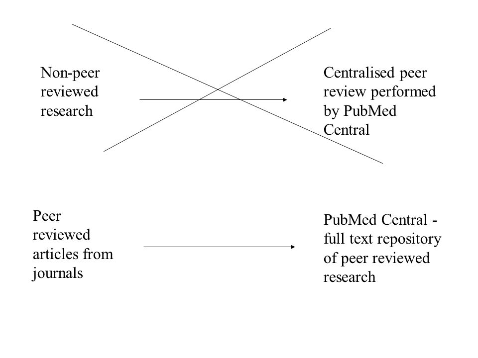 Peer reviewed articles from journals PubMed Central - full text repository of peer reviewed research Non-peer reviewed research Centralised peer revie