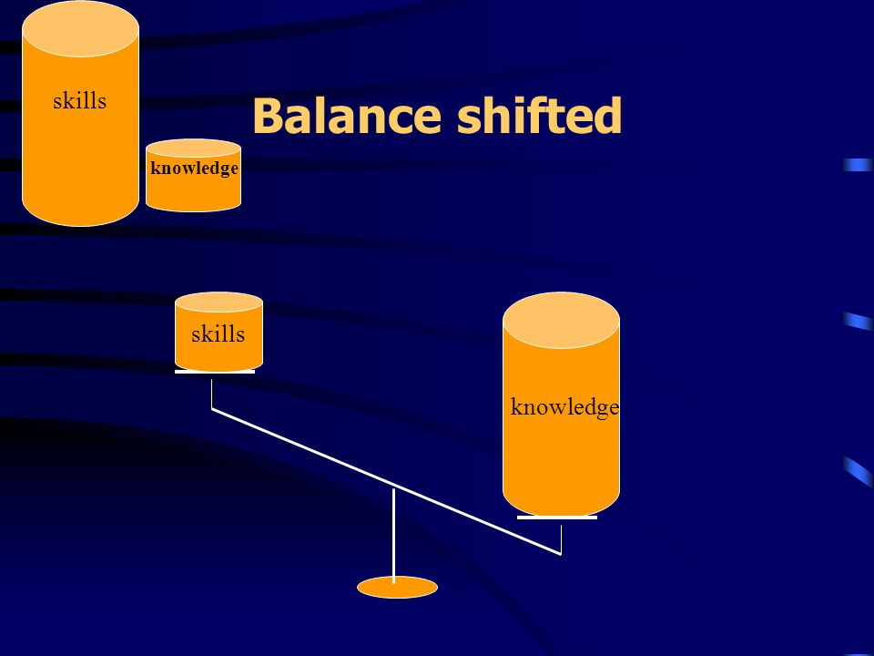 Balance shifted skills knowledge skills